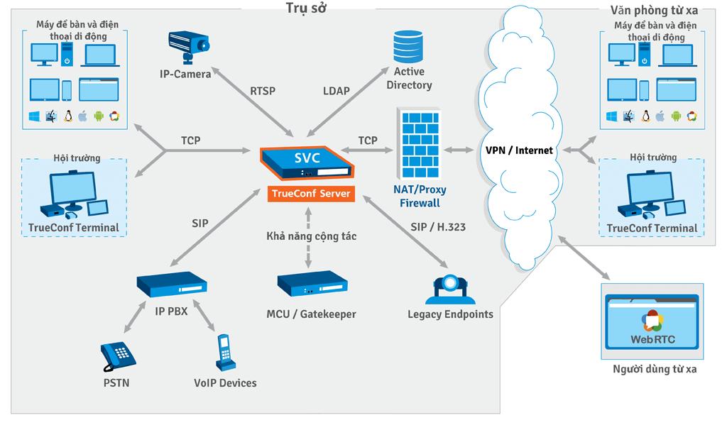 Lược đồ TrueConf Server